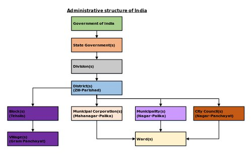 Municipal governance in India - all about