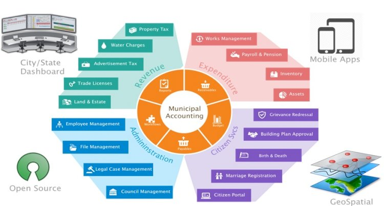 Functions of a municipal corporation