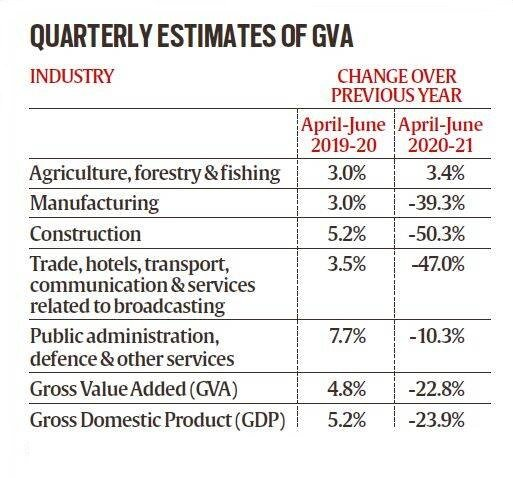 GDP growth ratecontracted by 23.9% for the April to June quarter.