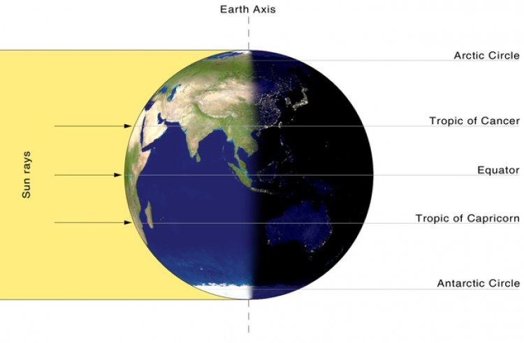 The March equinox