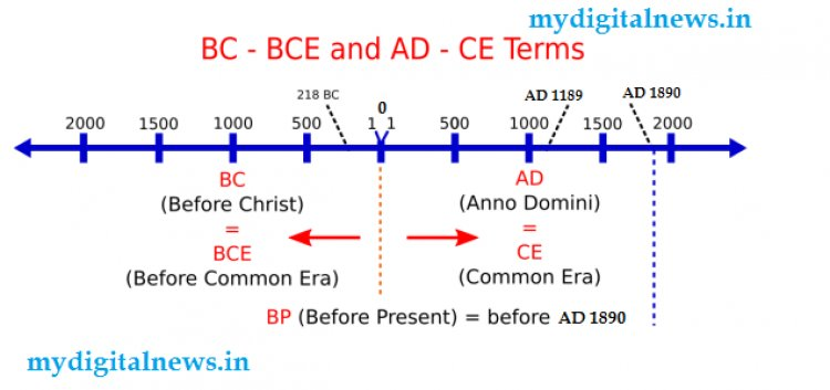 Writing Years with AD (Anno Domini), BC (Before Christ), BCE, and CE