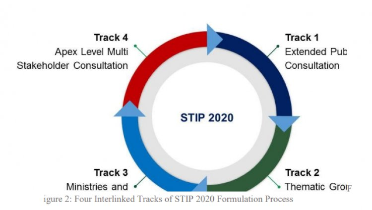 Everything about the 2020's STIP (Science Technology Innovation Policy)