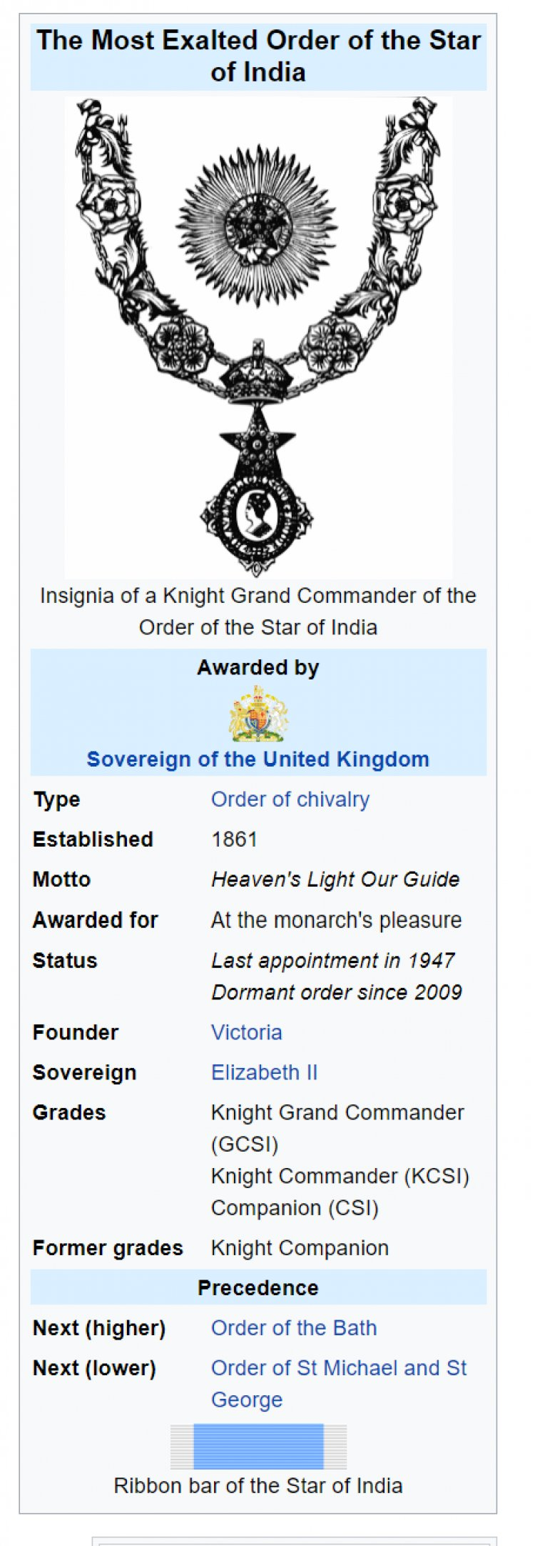 British List of Knights Companion of the Order of the Star of India(colonia Raj)