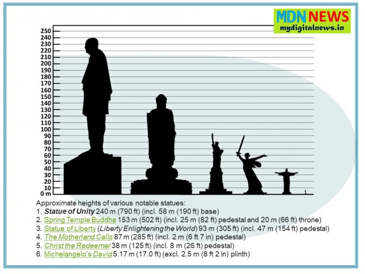 Prevent Culture Shock! 5 Things You Should Know About Statue Of Unity And Their People!